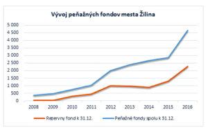 Peňažné fondy